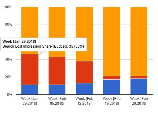 Search Lost Impression Share (Budget)