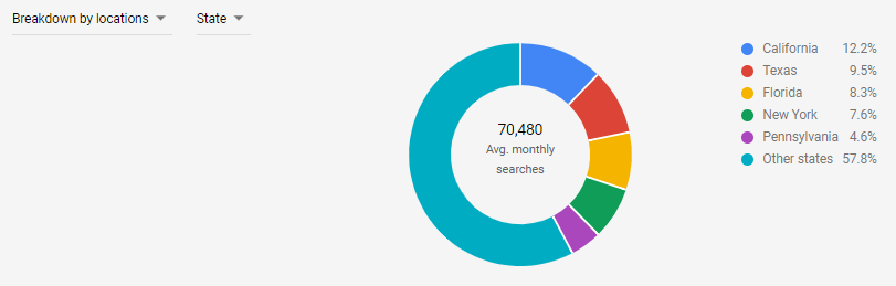 Break average monthly searches down by location.