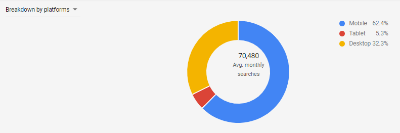 Break average monthly searches down by platform.