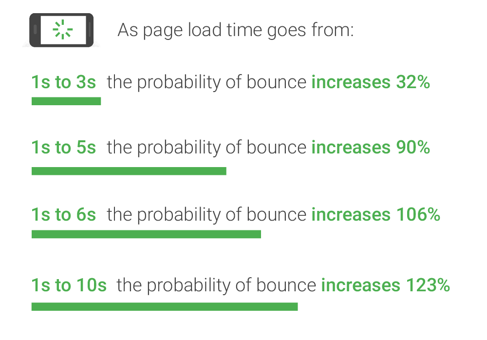 How long your mobile pages load can have a great impact on performance