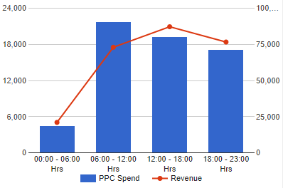 LXRGuide's hourly performance report gives insight into when most of your consumers are making purchases