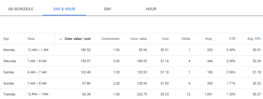 View account performance by hour on specific days