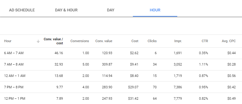 See your account's performance by hour of the day