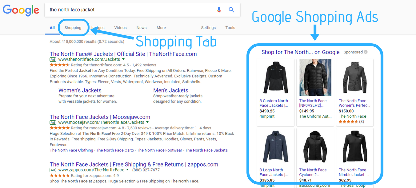 How Google Shopping ads show in the search results