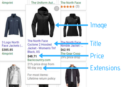 The parts of a Google Shopping ad