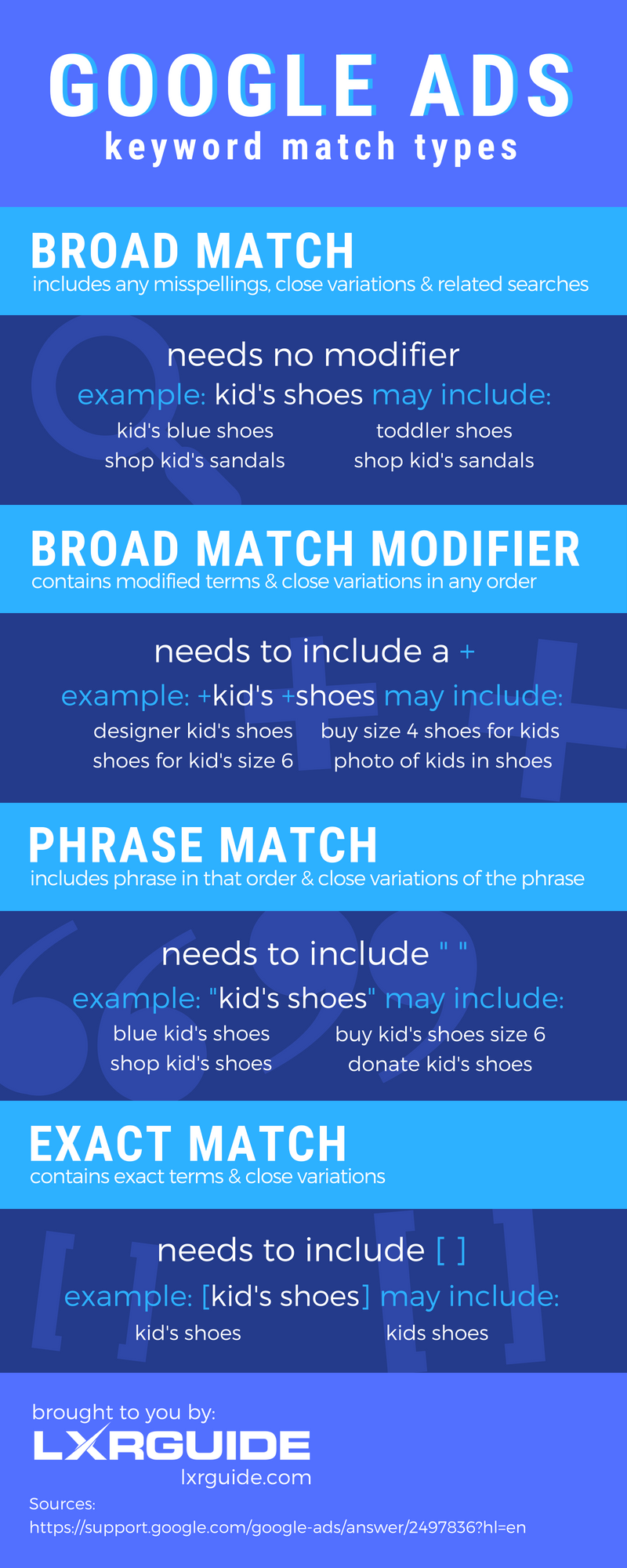 Google Ads Keyword Match Types Infographic The Lxrguide Blog