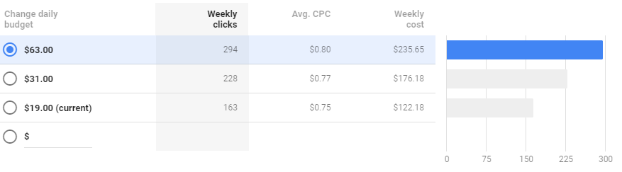 Google Ads budget explorer will show how budget increases impact performance when limited by budget
